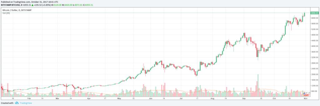 Bitcoin árfolyama kép bejegyzésbe