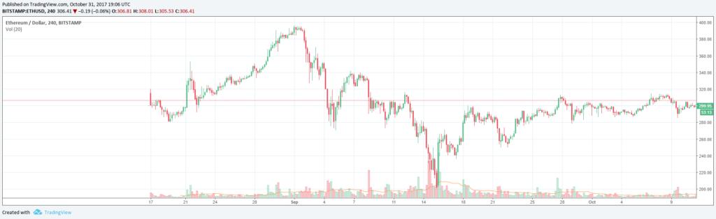 Ethereum árfolyamáról dollárban kifejezve kép bejegyzésbe