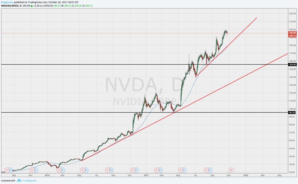 Nvidia napi felbontású grafikonja kép bejegyzésbe