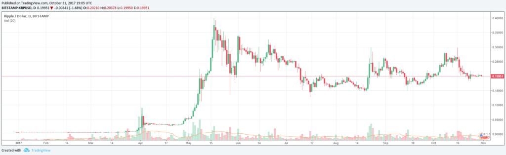 Ripple árfolyama dollárban kifejezve kép bejegyzésbe