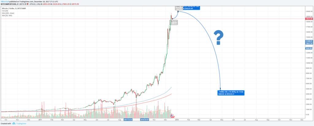 Bitcoin zuhanás kép bejegyzésbe
