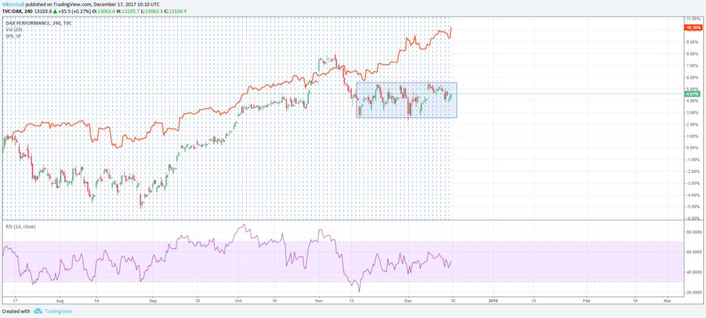 DAX és S&P-500 negatív korrelációja kép bejegyzésbe.