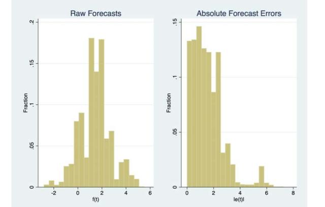 Kép GDP előrejelzésről bejegyzésbe