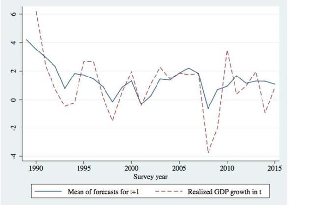 GDP-becslés kép bejegyzésbe