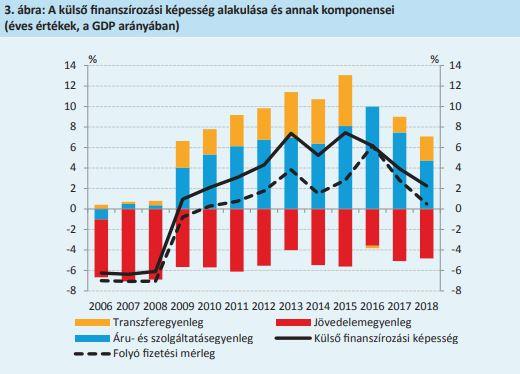 Folyó fizetési mérleg alakulása Magyarországon